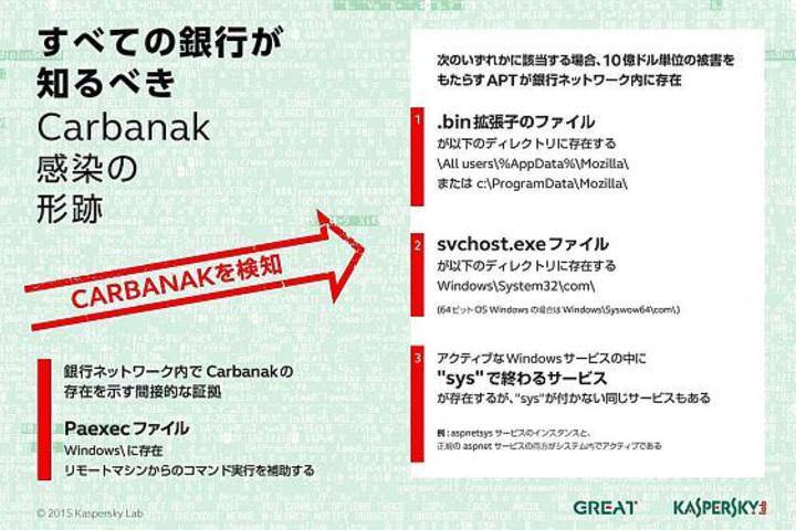 サイバー銀行強盗「Carbanak」、...